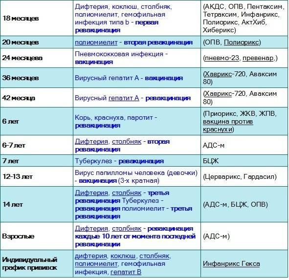 Схема прививок для детей