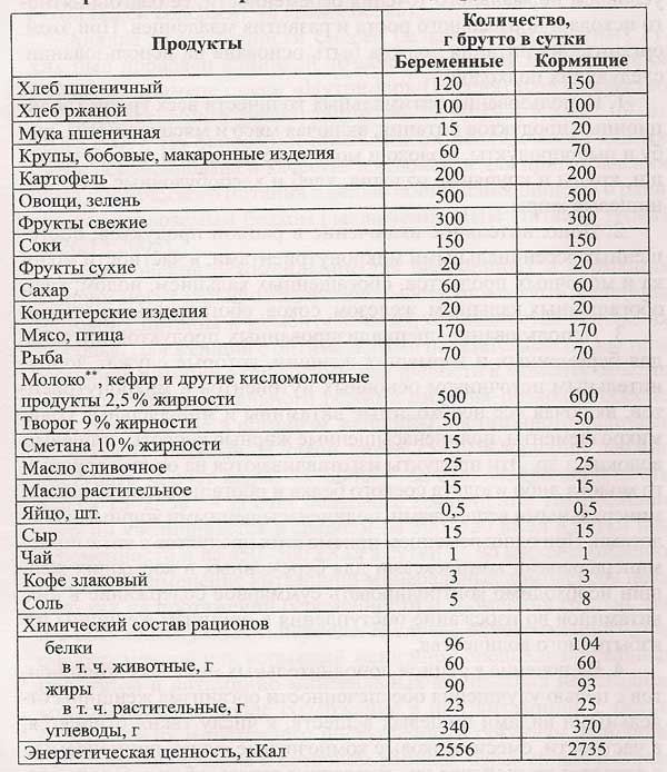 Список продуктов запрещённых беременным 1129
